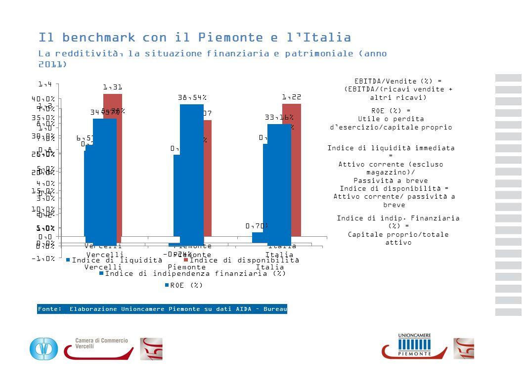 Il benchmark con il Piemonte e lItalia La redditività, la situazione finanziaria e patrimoniale (anno 2011) EBITDA/Vendite (%) = (EBITDA/(ricavi vendi