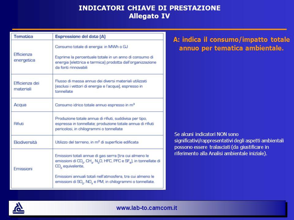 www.lab-to.camcom.it INDICATORI CHIAVE DI PRESTAZIONE Allegato IV A: indica il consumo/impatto totale annuo per tematica ambientale. Se alcuni indicat