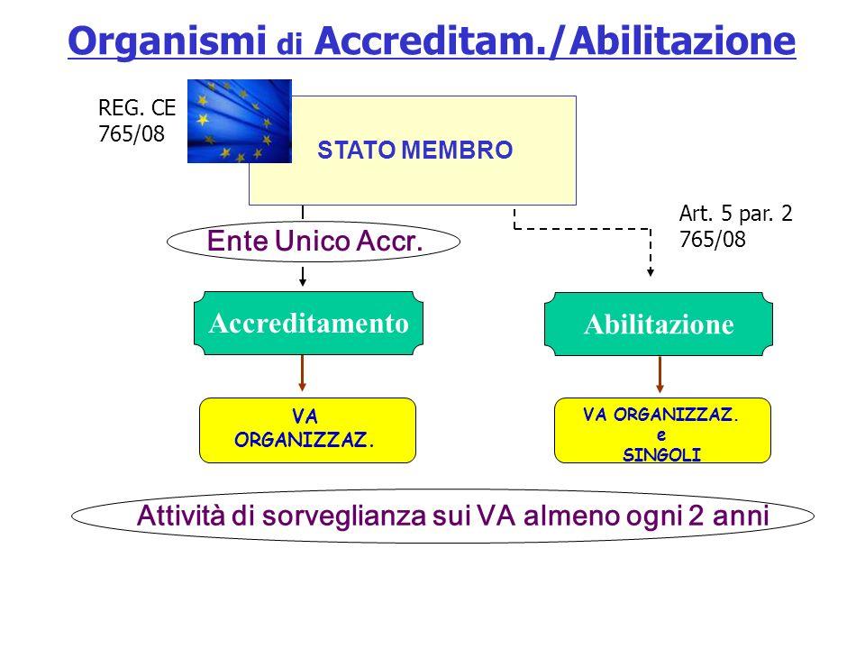 Organismi di Accreditam./Abilitazione Abilitazione VA ORGANIZZAZ.