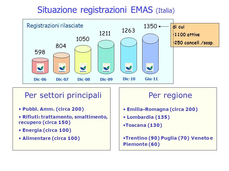 Situazione registrazioni EMAS (Italia) 804 1050 1211 Dic-07Dic-08Dic-09Dic-06 598 di cui 1100 attive 250 cancell./sosp.