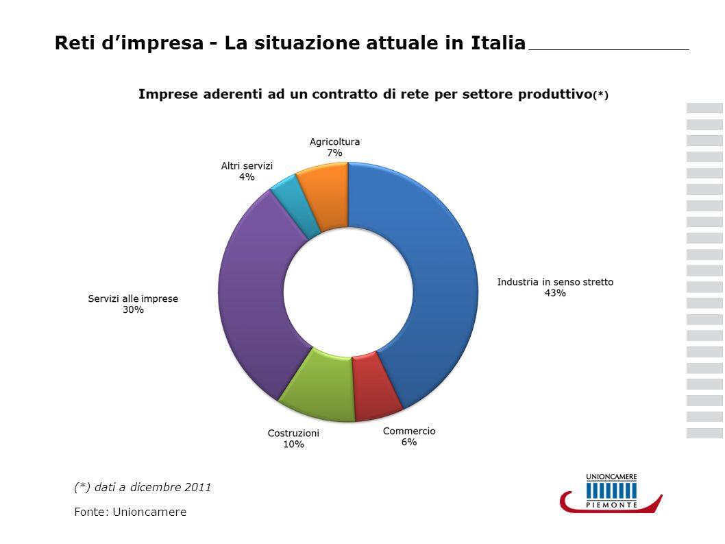 Reti dimpresa - La situazione attuale in Italia (*) dati a dicembre 2011 Fonte: Unioncamere
