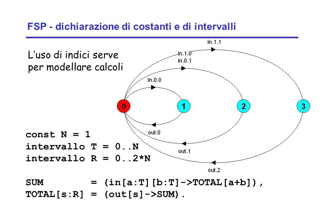 Concurrency: concurrent execution2 ©Magee/Kramer SOMMA CON RETI DI PETRI Se lordine di lettura viene considerato nella definizione degli stati la coppia (1,0) è diversa dalla coppia (0,1): Leggo 0,0Leggo 0,1 Leggo 1,0 Leggo 1,1 Stampo 0Stampo 1 Stampo 2 Leggo 0,0Leggo 0,1Leggo 1,0Leggo 1,1 Stampo 0Stampo 1 Stampo 2