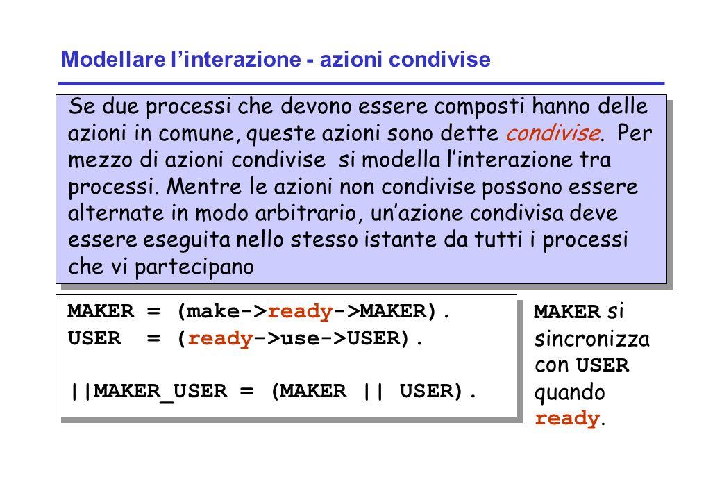 Concurrency: concurrent execution11 ©Magee/Kramer Modellare linterazione - azioni condivise MAKER = (make->ready->MAKER). USER = (ready->use->USER). |