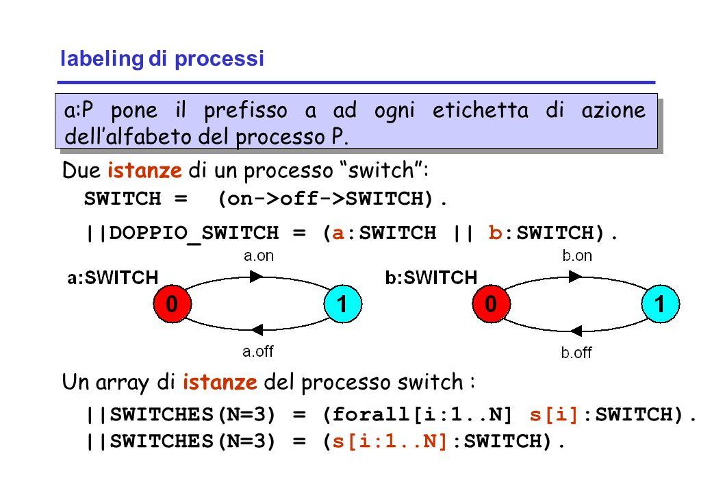 Concurrency: concurrent execution13 ©Magee/Kramer labeling di processi a:P pone il prefisso a ad ogni etichetta di azione dellalfabeto del processo P.