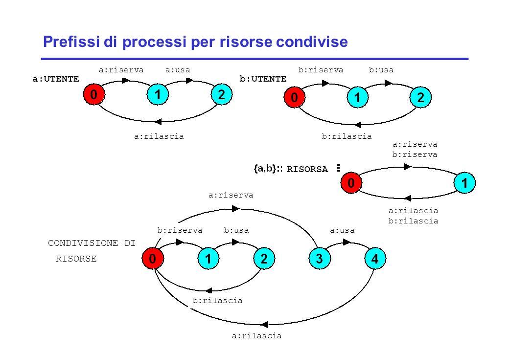Concurrency: concurrent execution15 ©Magee/Kramer Prefissi di processi per risorse condivise a:UTENTE a:riservaa:usa a:rilascia b:UTENTE b:riservab:usa b:rilascia a:riserva a:usa a:rilascia b:rilascia b:usab:riserva CONDIVISIONE DI RISORSE a:riserva b:riserva a:rilascia b:rilascia RISORSA