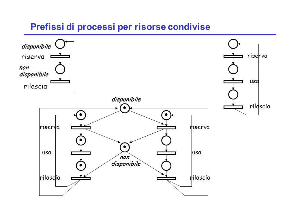 Concurrency: concurrent execution16 ©Magee/Kramer Prefissi di processi per risorse condivise riserva non disponibile rilascia disponibile riserva usa