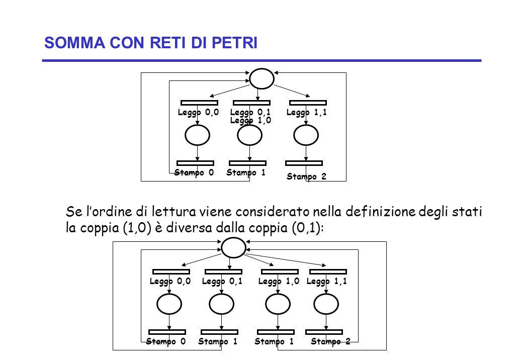 Concurrency: concurrent execution2 ©Magee/Kramer SOMMA CON RETI DI PETRI Se lordine di lettura viene considerato nella definizione degli stati la copp
