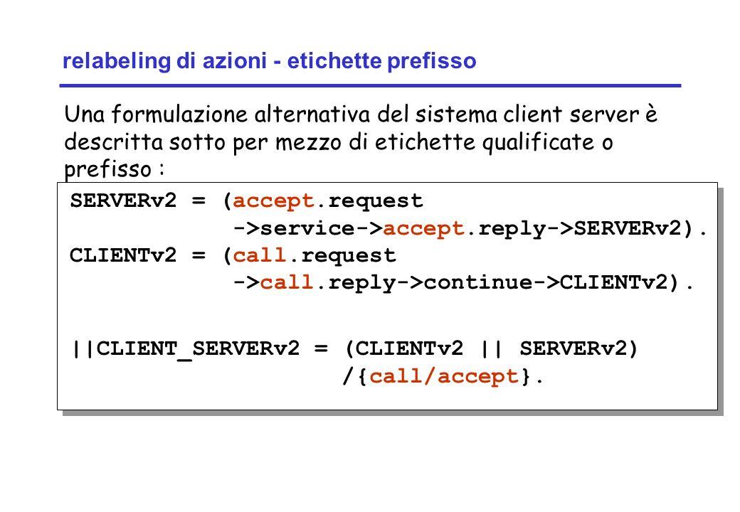 Concurrency: concurrent execution20 ©Magee/Kramer relabeling di azioni - etichette prefisso SERVERv2 = (accept.request ->service->accept.reply->SERVER