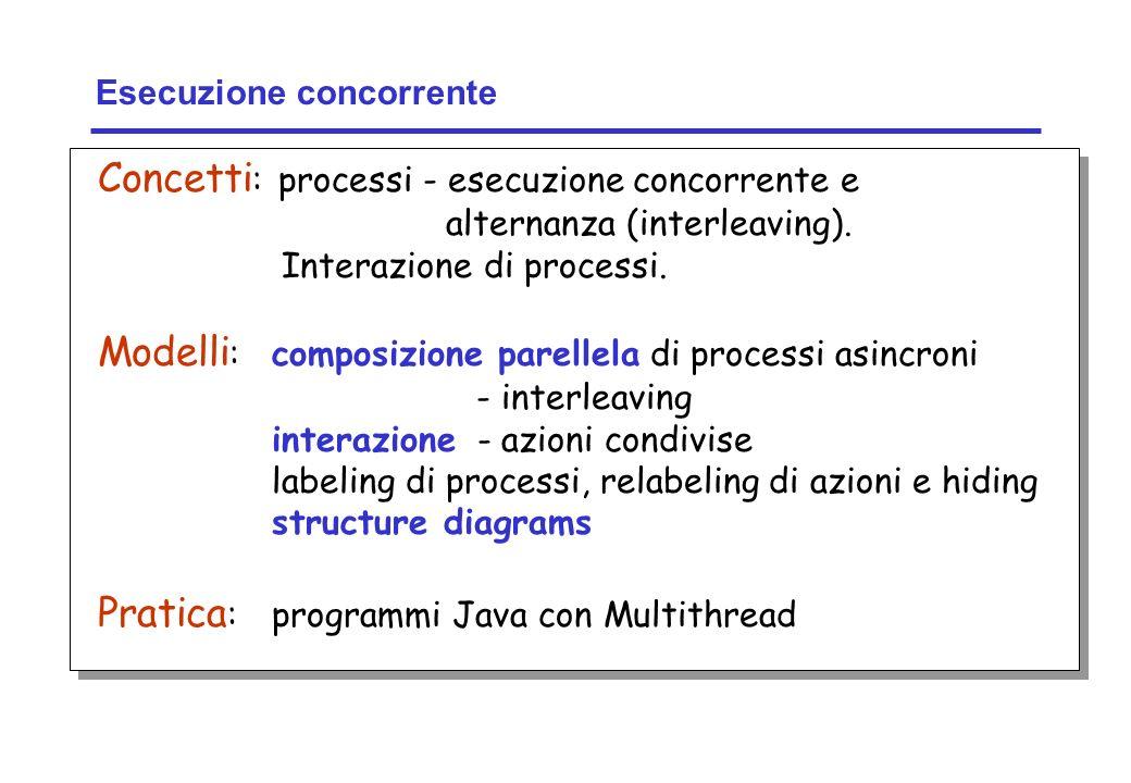Concurrency: concurrent execution4 ©Magee/Kramer Esecuzione concorrente Concetti : processi - esecuzione concorrente e alternanza (interleaving). Inte