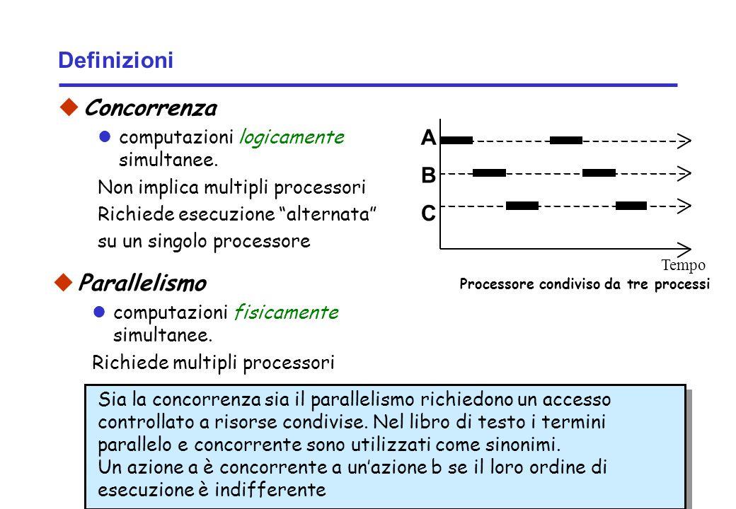 Concurrency: concurrent execution5 ©Magee/Kramer Definizioni Concorrenza computazioni logicamente simultanee. Non implica multipli processori Richiede