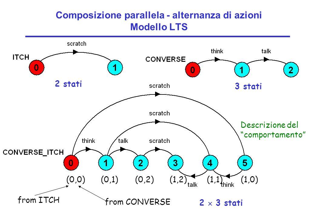 Concurrency: concurrent execution8 ©Magee/Kramer Composizione parallela - alternanza di azioni Modello LTS 2 stati 3 stati 2 3 stati from CONVERSE fro