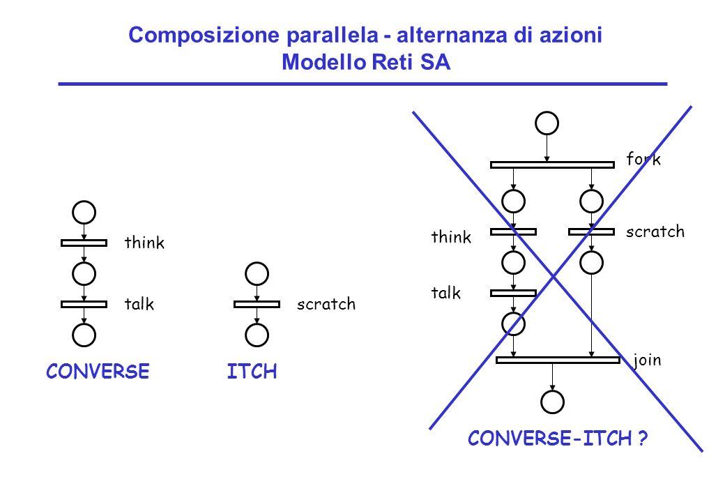 Concurrency: concurrent execution9 ©Magee/Kramer Composizione parallela - alternanza di azioni Modello Reti SA scratch ITCH think talk CONVERSE CONVERSE-ITCH .