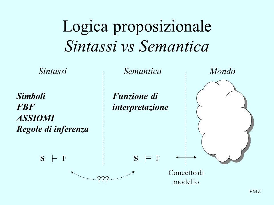 FMZ Logica proposizionale Sintassi vs Semantica SintassiSemanticaMondo Concetto di modello Funzione di interpretazione Simboli FBF ASSIOMI Regole di inferenza SFSF ???
