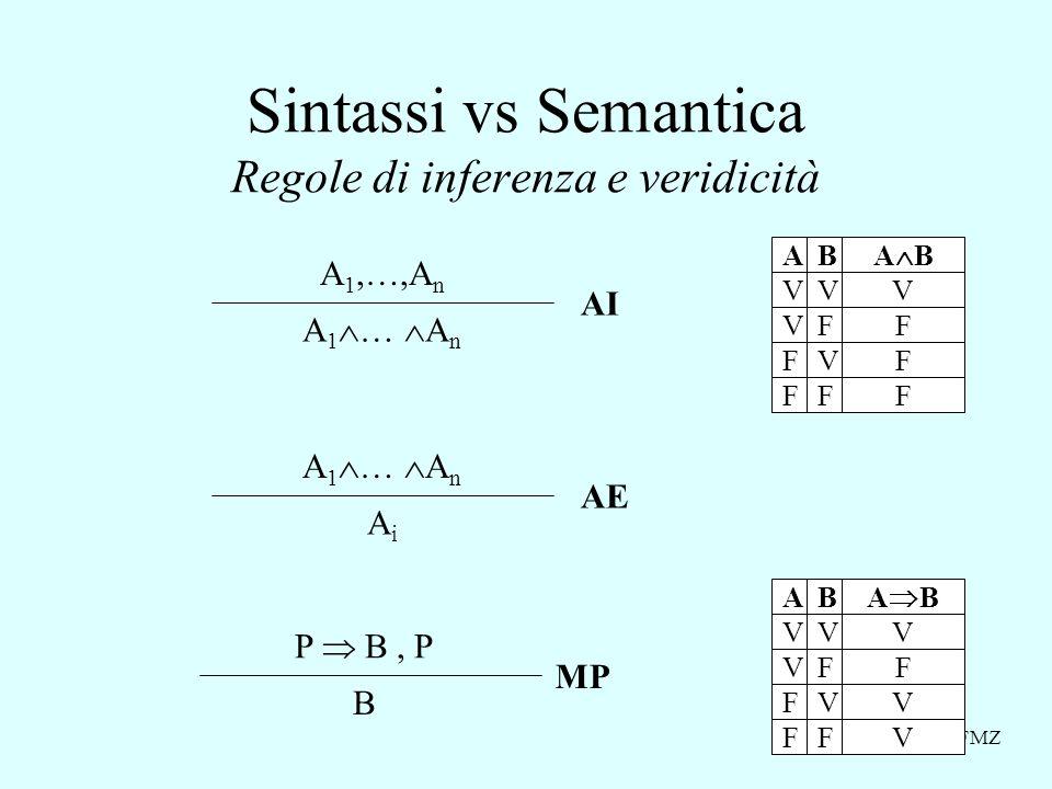 FMZ Sintassi vs Semantica Regole di inferenza e veridicità V V F F V F V F AB V F V V A B V V F F V F V F AB V F F F P B, P B MP A 1,…,A n A 1 … A n AiAi AE AI
