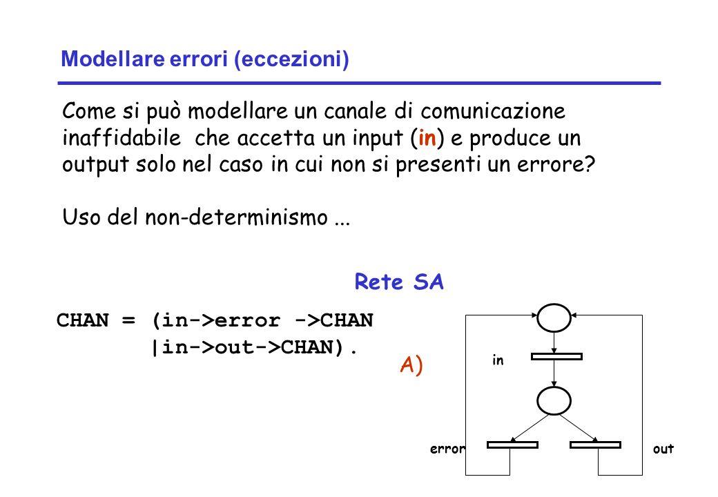 Concurrency: introduction10 ©Magee/Kramer Modellare errori (eccezioni) Come si può modellare un canale di comunicazione inaffidabile che accetta un input (in) e produce un output solo nel caso in cui non si presenti un errore.