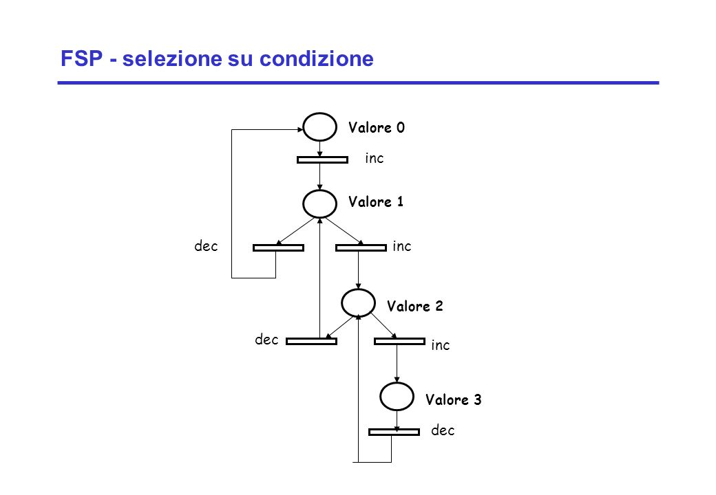 Concurrency: introduction13 ©Magee/Kramer FSP - selezione su condizione decinc dec inc Valore 0 Valore 1 Valore 2 Valore 3 dec