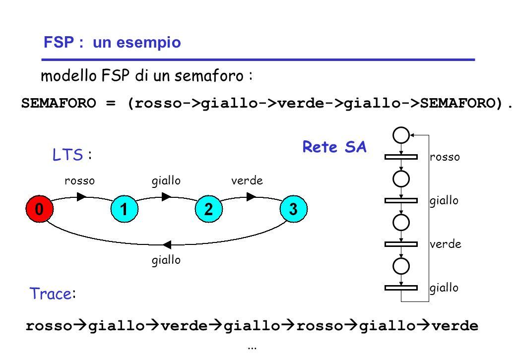 Concurrency: introduction5 ©Magee/Kramer FSP : un esempio SEMAFORO = (rosso->giallo->verde->giallo->SEMAFORO).