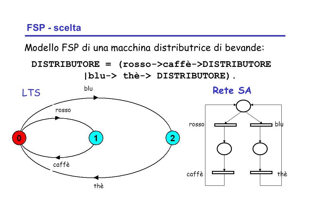 Concurrency: introduction7 ©Magee/Kramer FSP - scelta DISTRIBUTORE = (rosso->caffè->DISTRIBUTORE |blu-> thè-> DISTRIBUTORE).
