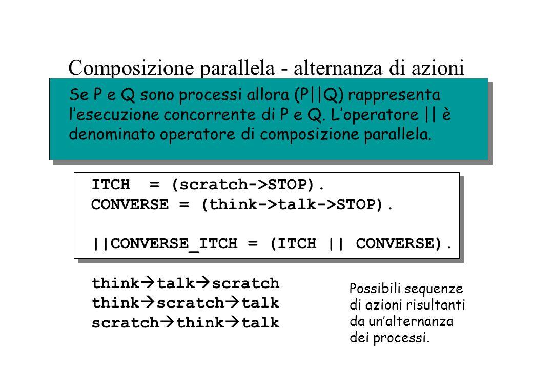 Composizione parallela - alternanza di azioni think talk scratch think scratch talk scratch think talk Se P e Q sono processi allora (P||Q) rappresent