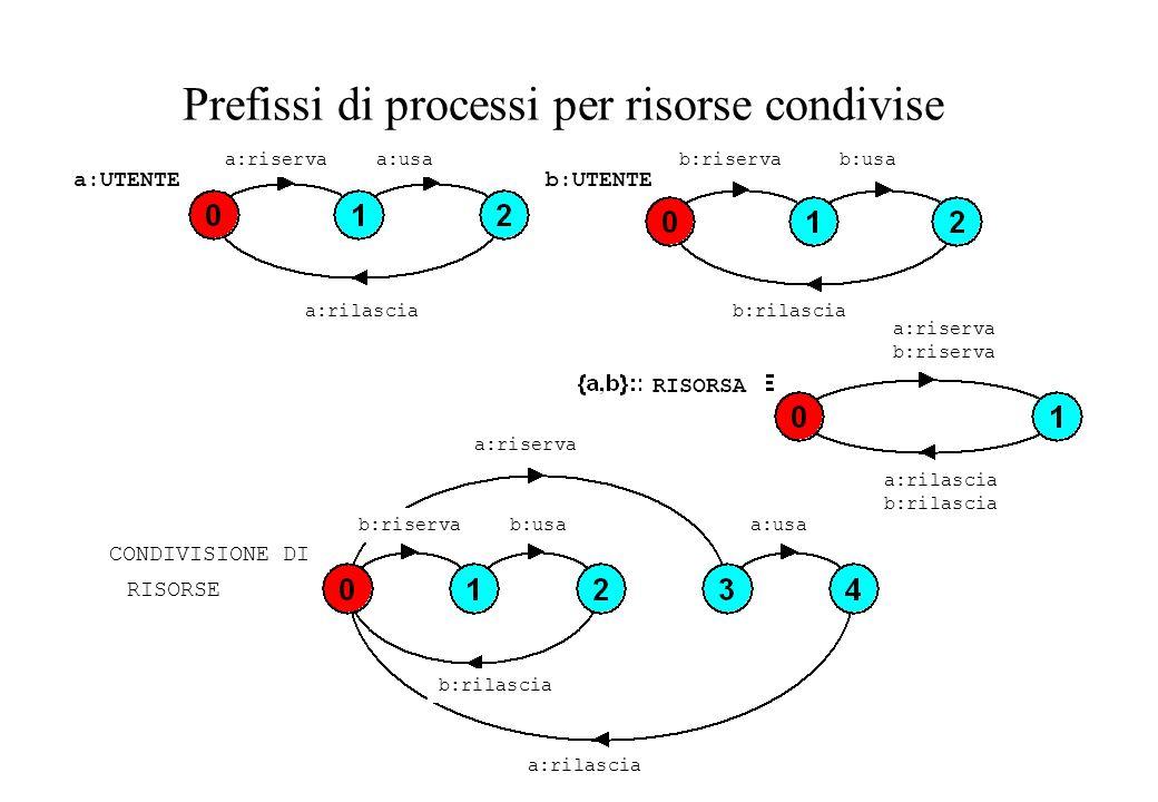 Prefissi di processi per risorse condivise a:UTENTE a:riservaa:usa a:rilascia b:UTENTE b:riservab:usa b:rilascia a:riserva a:usa a:rilascia b:rilascia