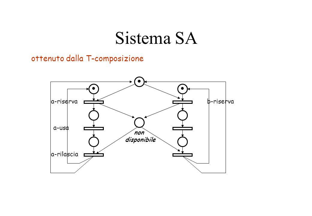 Sistema SA a-riserva a-usa a-rilascia b-riserva non disponibile ottenuto dalla T-composizione