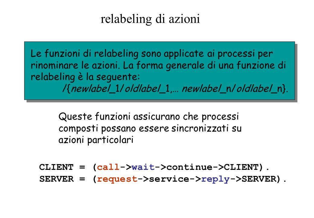 relabeling di azioni Queste funzioni assicurano che processi composti possano essere sincronizzati su azioni particolari Le funzioni di relabeling son