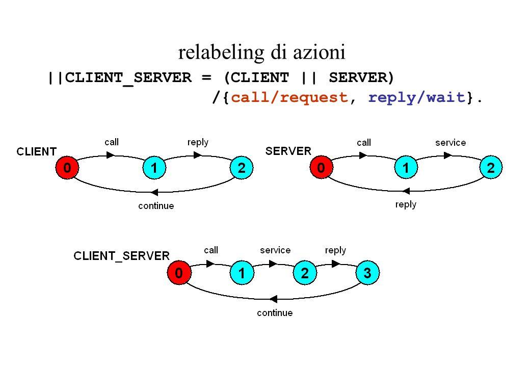 relabeling di azioni ||CLIENT_SERVER = (CLIENT || SERVER) /{call/request, reply/wait}.