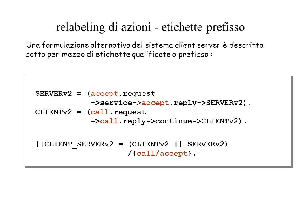 relabeling di azioni - etichette prefisso SERVERv2 = (accept.request ->service->accept.reply->SERVERv2). CLIENTv2 = (call.request ->call.reply->contin