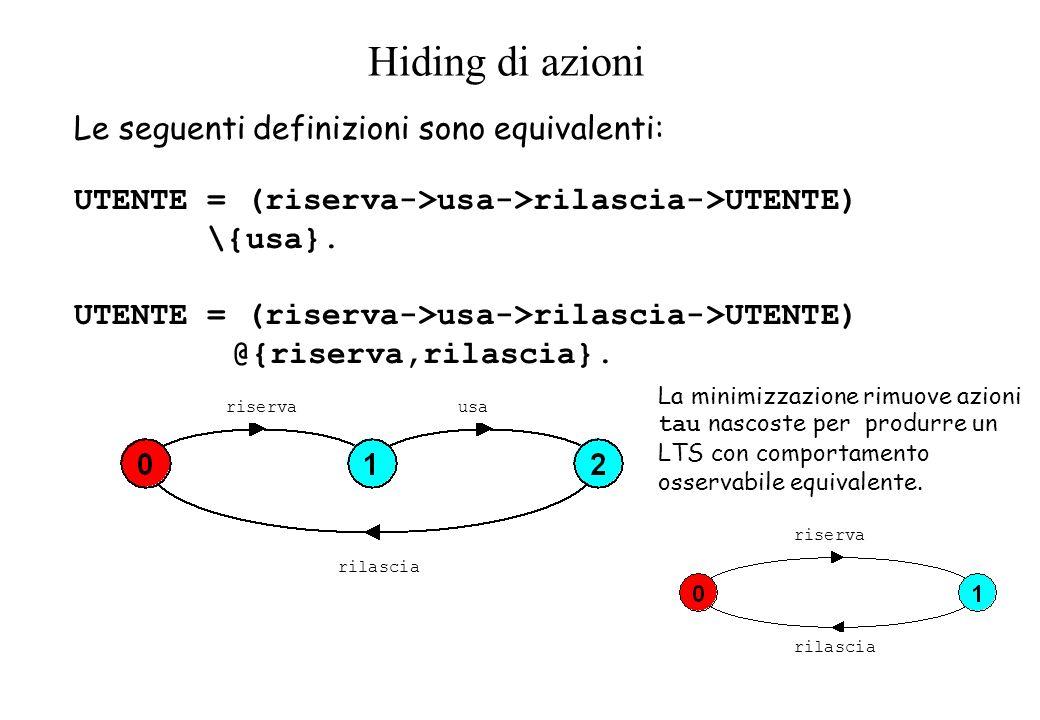 Hiding di azioni UTENTE = (riserva->usa->rilascia->UTENTE) \{usa}. UTENTE = (riserva->usa->rilascia->UTENTE) @{riserva,rilascia}. Le seguenti definizi