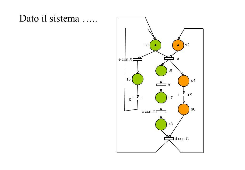 Dato il sistema ….. s1s2 s4 s3 s5 s7 s8 s6 e con X b a d con C c con Y g b