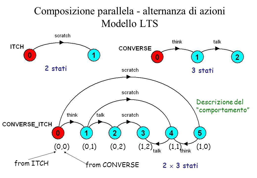 Composizione parallela - alternanza di azioni Modello LTS 2 stati 3 stati 2 3 stati from CONVERSE from ITCH (0,0)(0,1)(0,2)(1,2) (1,1)(1,0) Descrizion