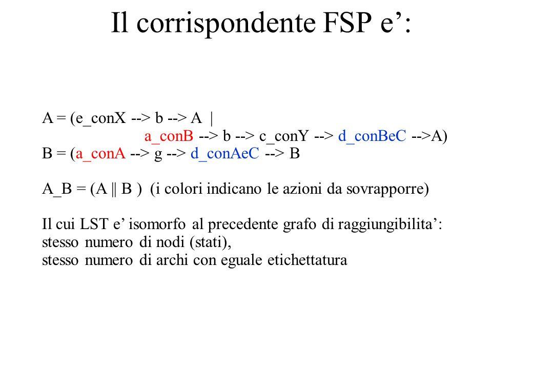Il corrispondente FSP e: A = (e_conX --> b --> A | a_conB --> b --> c_conY --> d_conBeC -->A) B = (a_conA --> g --> d_conAeC --> B A_B = (A || B ) (i