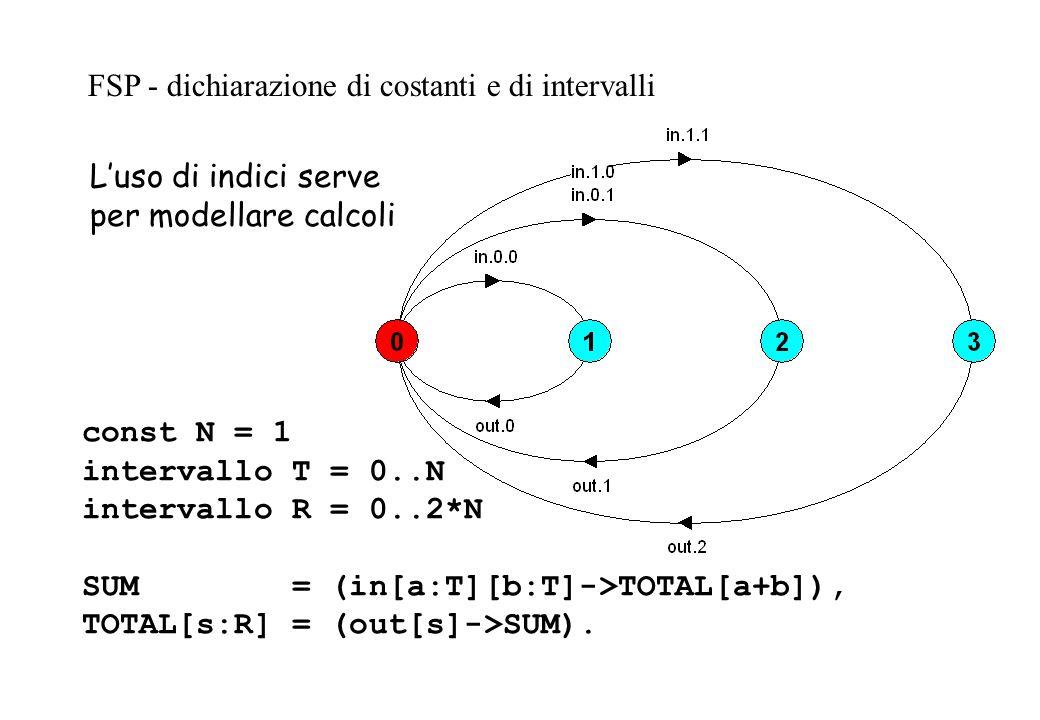 const N = 1 intervallo T = 0..N intervallo R = 0..2*N SUM = (in[a:T][b:T]->TOTAL[a+b]), TOTAL[s:R] = (out[s]->SUM). FSP - dichiarazione di costanti e