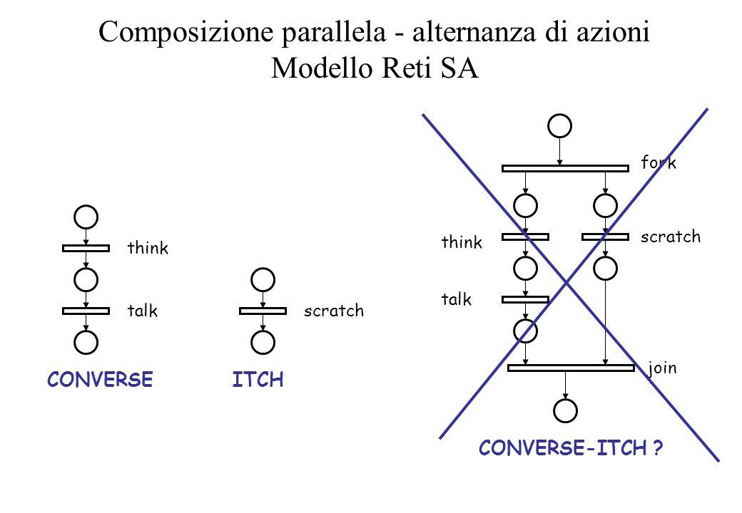 Composizione parallela - alternanza di azioni Modello Reti SA scratch ITCH think talk CONVERSE CONVERSE-ITCH ? think talk scratch fork join
