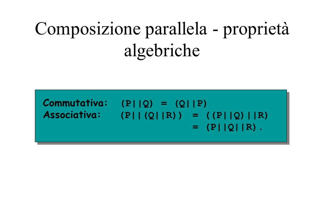 Composizione parallela - proprietà algebriche Commutativa: (P||Q) = (Q||P) Associativa: (P||(Q||R))= ((P||Q)||R) = (P||Q||R).