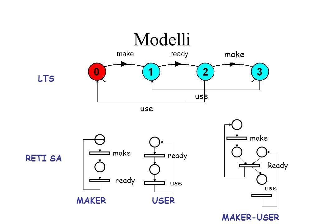 Modelli make use LTS RETI SA make ready MAKER ready use USER use Ready make MAKER-USER