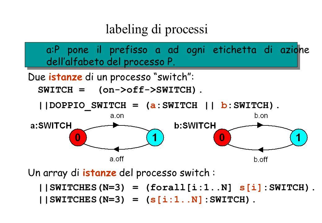labeling di processi a:P pone il prefisso a ad ogni etichetta di azione dellalfabeto del processo P. SWITCH = (on->off->SWITCH). ||DOPPIO_SWITCH = (a: