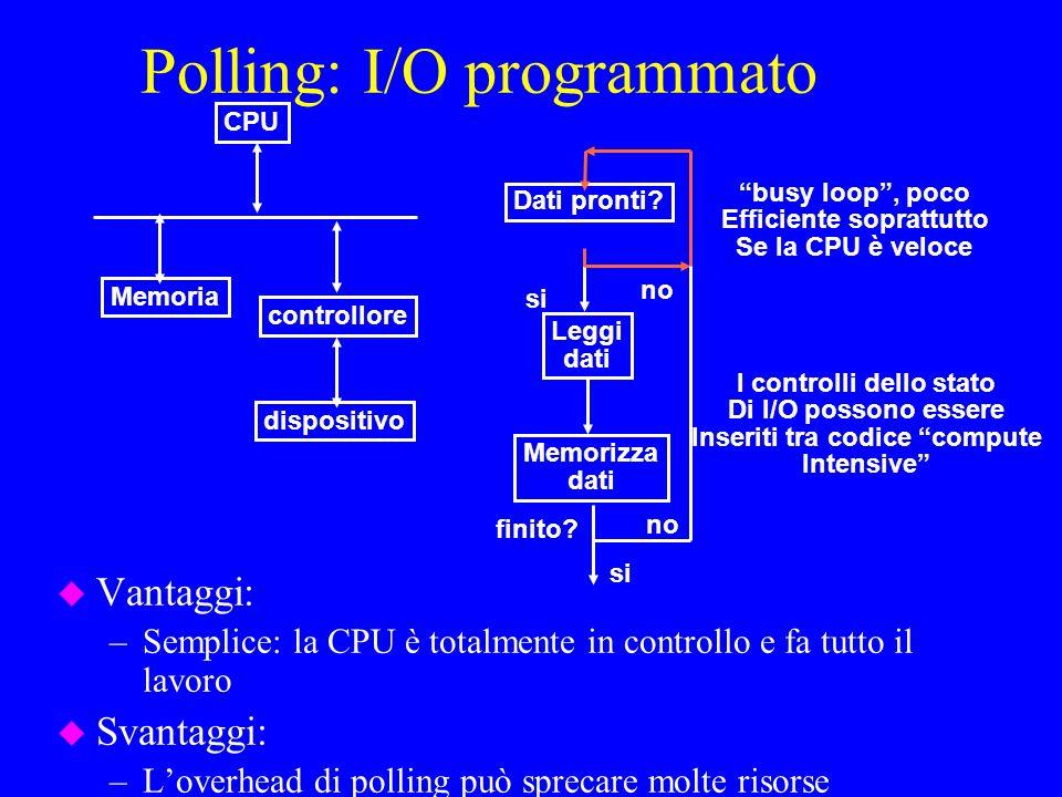 Polling: I/O programmato u Vantaggi: –Semplice: la CPU è totalmente in controllo e fa tutto il lavoro u Svantaggi: –Loverhead di polling può sprecare molte risorse CPU controllore dispositivo Memoria Dati pronti.