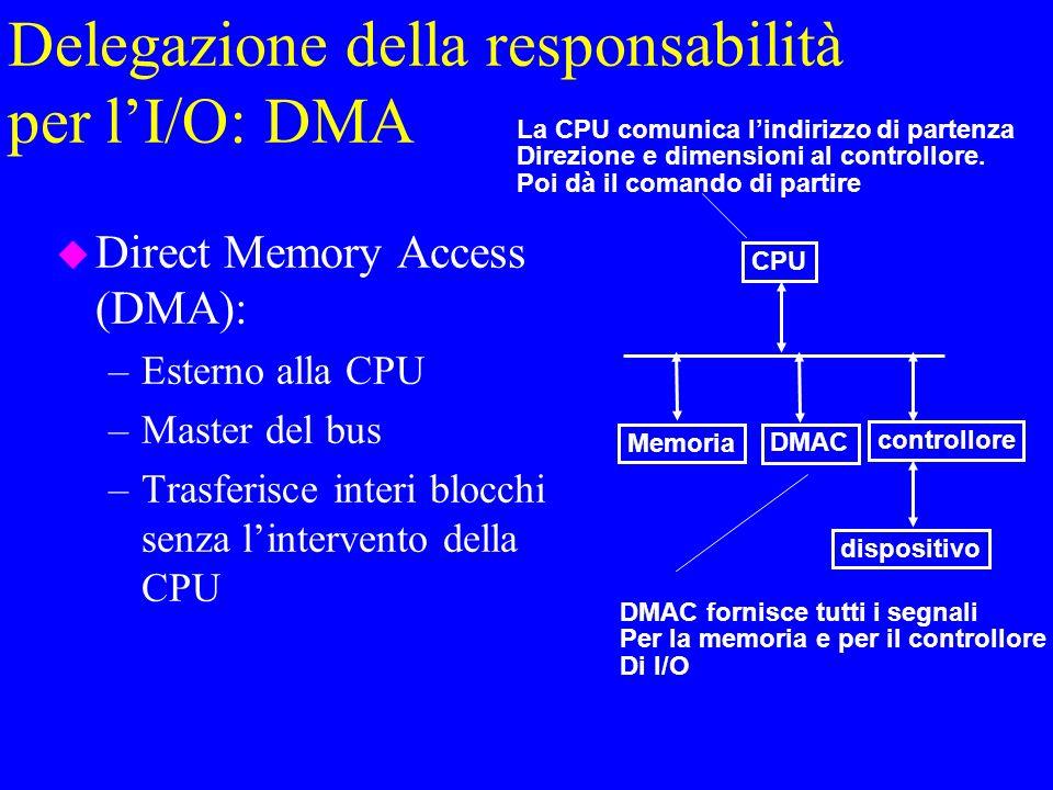 Delegazione della responsabilità per lI/O: DMA u Direct Memory Access (DMA): –Esterno alla CPU –Master del bus –Trasferisce interi blocchi senza lintervento della CPU CPU controllore dispositivo Memoria DMAC La CPU comunica lindirizzo di partenza Direzione e dimensioni al controllore.
