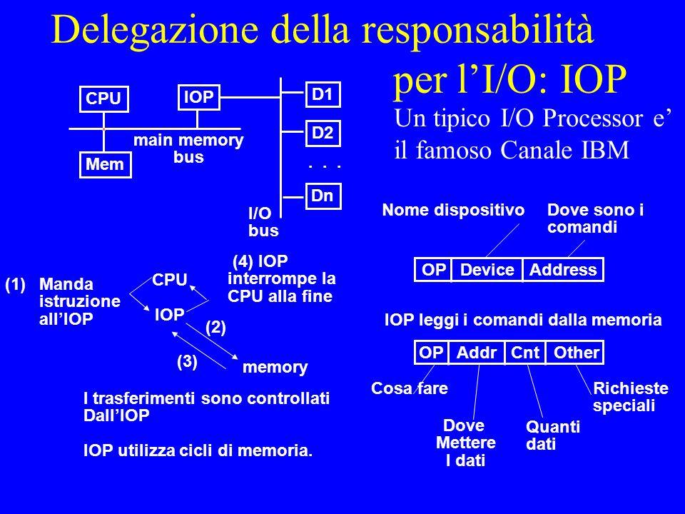 Delegazione della responsabilità per lI/O: IOP CPU IOP Mem D1 D2 Dn...