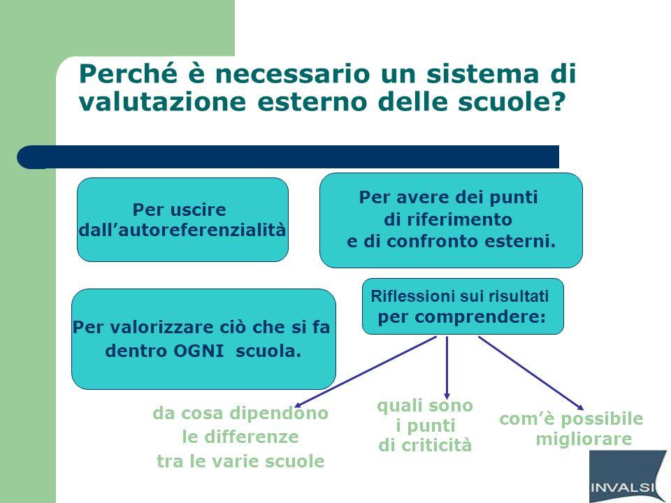 Perché è necessario un sistema di valutazione esterno delle scuole? Per uscire dallautoreferenzialità Per avere dei punti di riferimento e di confront