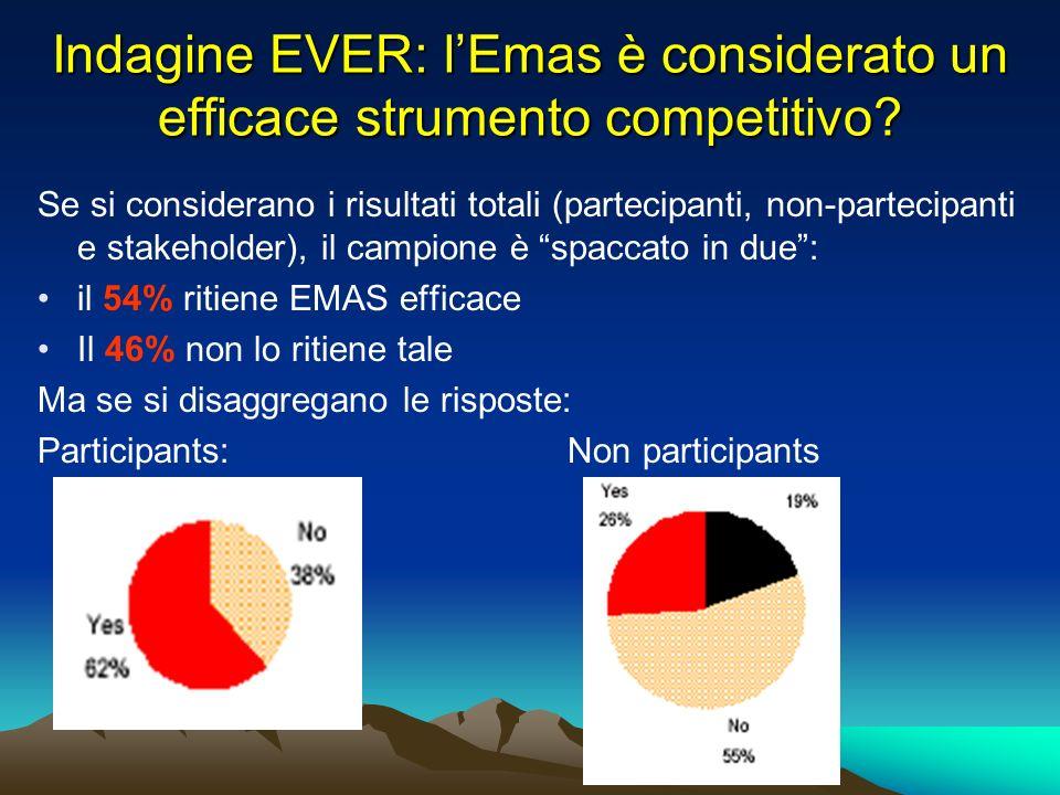 Indagine EVER: lEmas è considerato un efficace strumento competitivo.