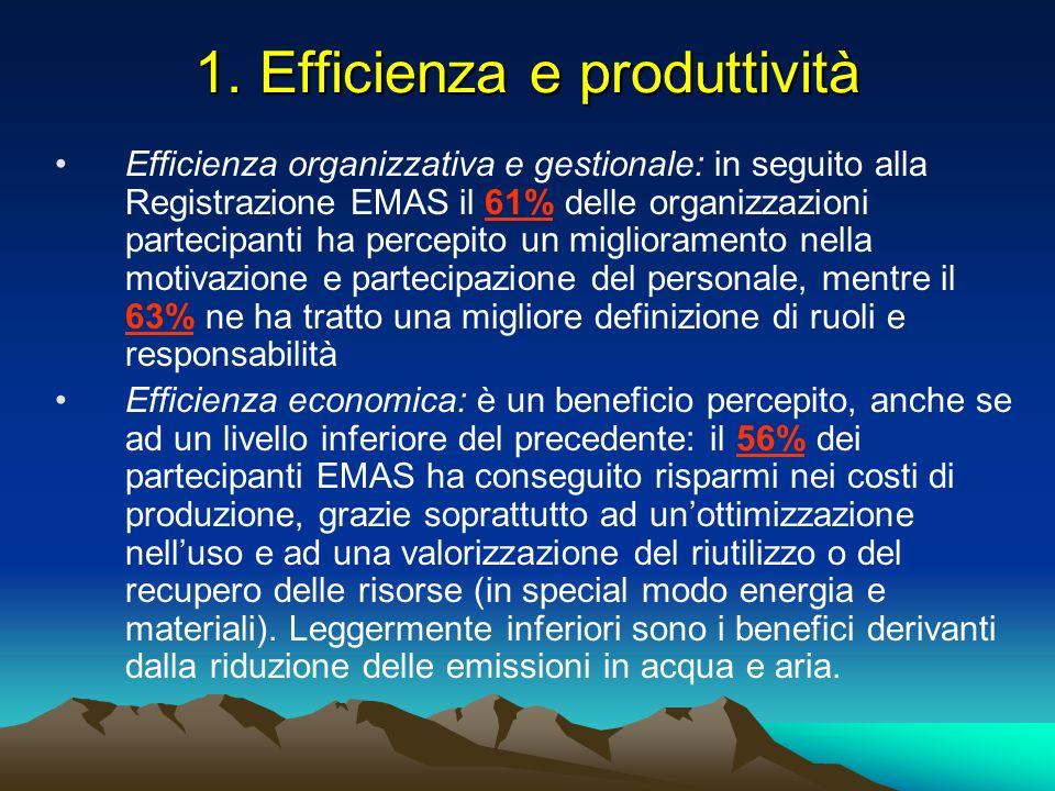 1. Efficienza e produttività Efficienza organizzativa e gestionale: in seguito alla Registrazione EMAS il 61% delle organizzazioni partecipanti ha per