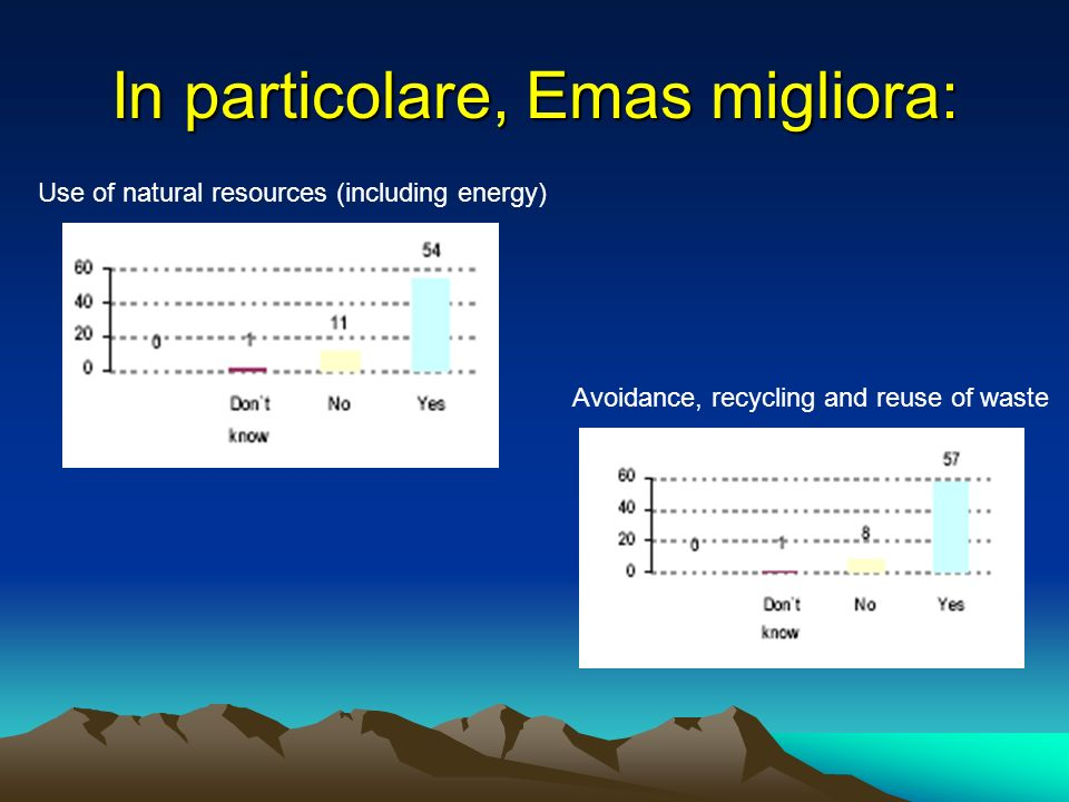 In particolare, Emas migliora: Use of natural resources (including energy) Avoidance, recycling and reuse of waste