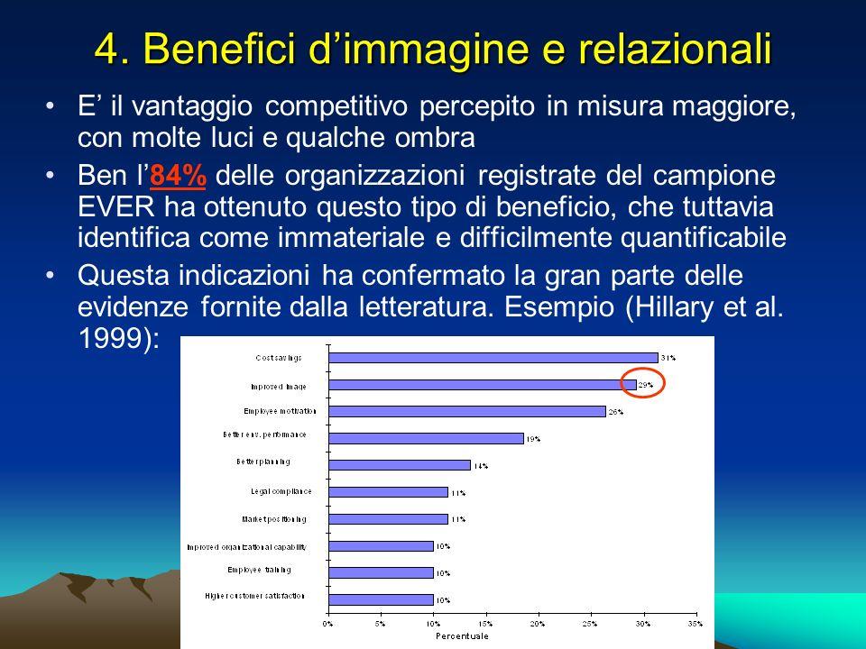4. Benefici dimmagine e relazionali E il vantaggio competitivo percepito in misura maggiore, con molte luci e qualche ombra Ben l84% delle organizzazi