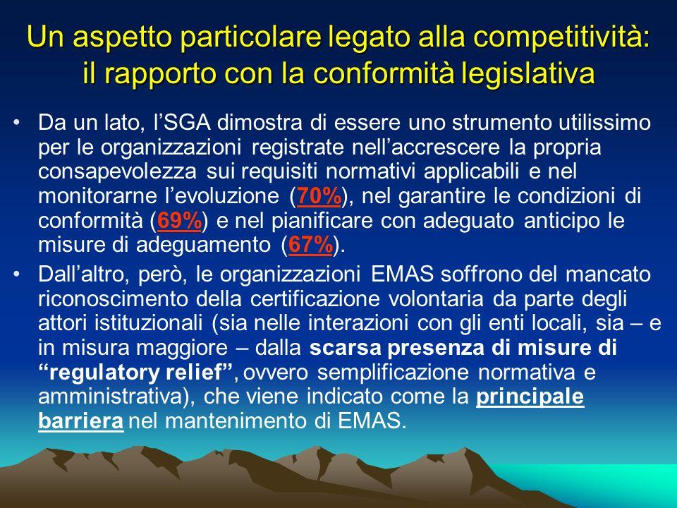 Un aspetto particolare legato alla competitività: il rapporto con la conformità legislativa Da un lato, lSGA dimostra di essere uno strumento utilissimo per le organizzazioni registrate nellaccrescere la propria consapevolezza sui requisiti normativi applicabili e nel monitorarne levoluzione (70%), nel garantire le condizioni di conformità (69%) e nel pianificare con adeguato anticipo le misure di adeguamento (67%).