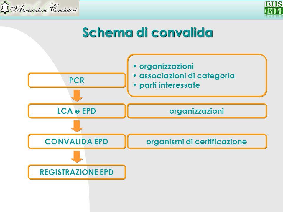 PCR CONVALIDA EPD LCA e EPD REGISTRAZIONE EPD organizzazioni organizzazioni associazioni di categoria associazioni di categoria parti interessate part