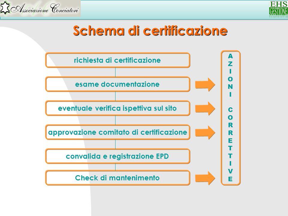 approvazione comitato di certificazione richiesta di certificazione esame documentazione eventuale verifica ispettiva sul sito convalida e registrazio