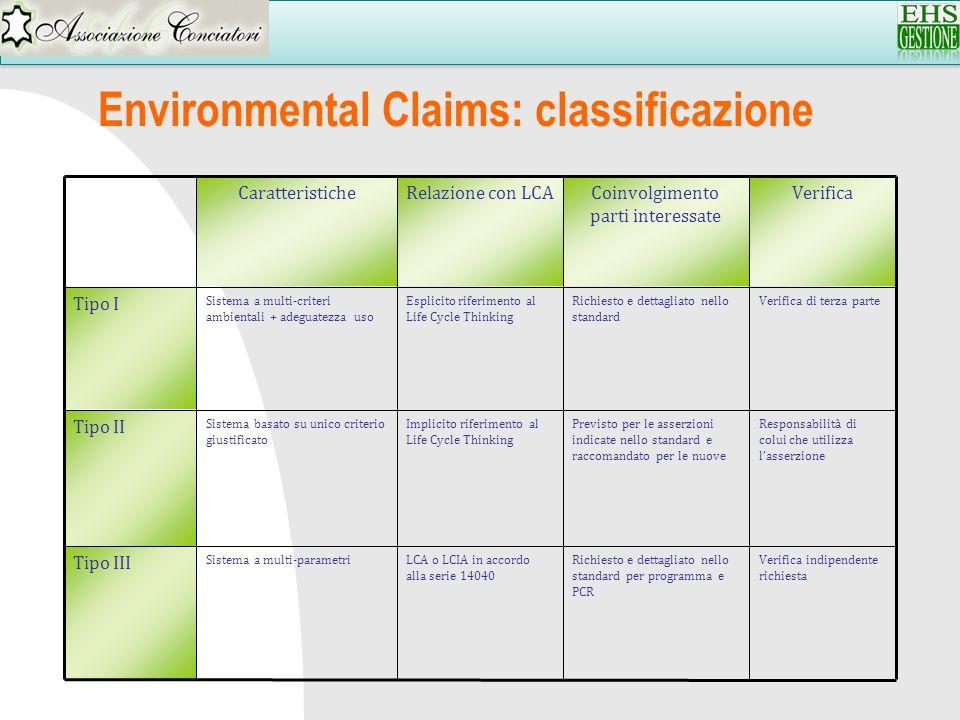 Environmental Claims: classificazione Verifica indipendente richiesta Richiesto e dettagliato nello standard per programma e PCR LCA o LCIA in accordo