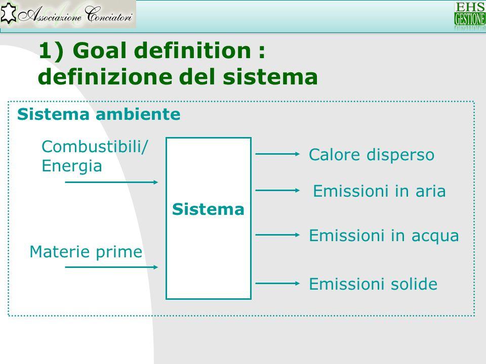 1) Goal definition : definizione del sistema Sistema Combustibili/ Energia Materie prime Emissioni in aria Calore disperso Emissioni in acqua Emission